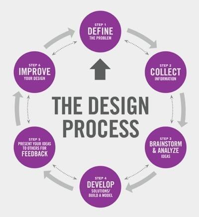 1800ForPromo-design-process